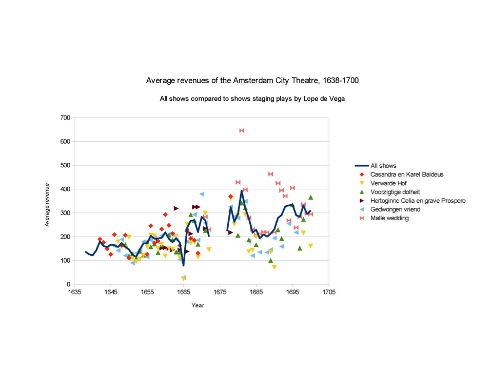 As the revenues show, the Lope de Vega plays that were exported to Scandinavia and the Baltic area, were all steady repertoire pieces in the Amsterdam Schouwburg. Graph created by dr. Harm Nijboer